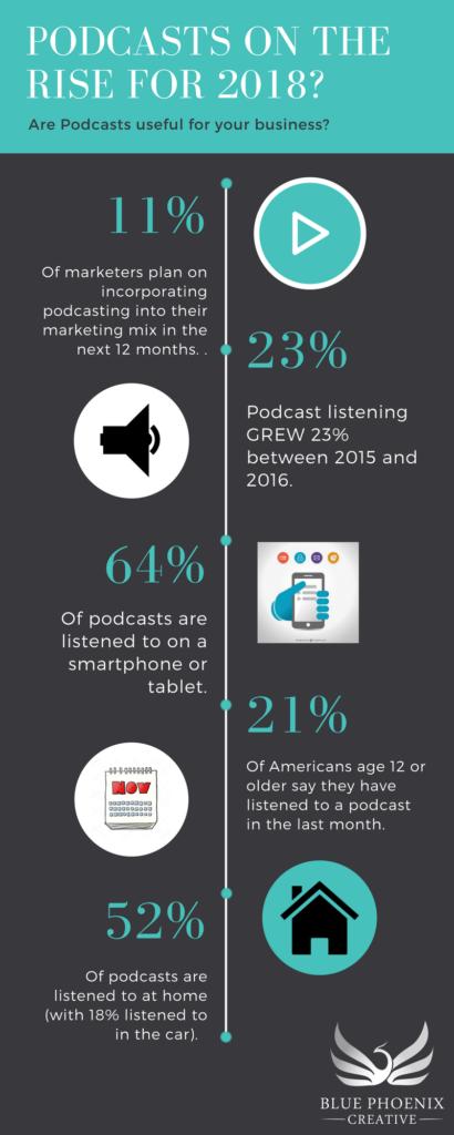 podcast stats 2018